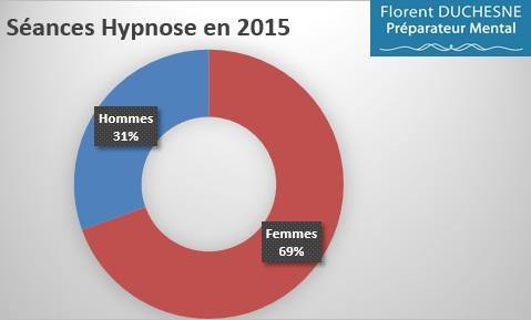 Hypnose_Ericksonienne-Répartition_Hommes-Femmes_2015