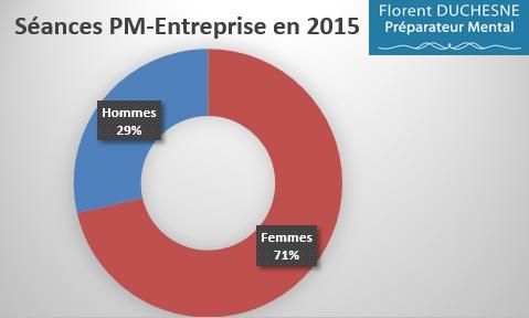 Préparation_Mentale-Entreprise-Répartition_Hommes-Femmes_2015