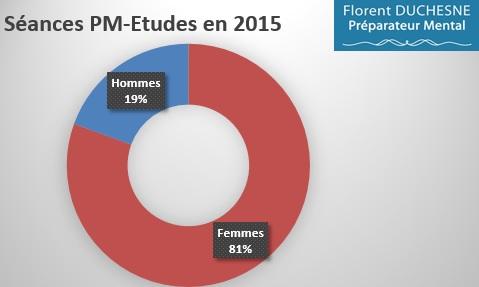 Préparation_Mentale-Etudes-Répartition_Hommes-Femmes_2015