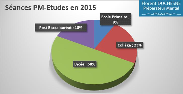 Préparation_Mentale-Etudes_Répartition_Niveau_études_2015