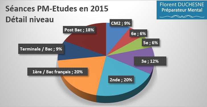 Préparation_Mentale-Etudes_Répartition_Niveau_études_détails_2015