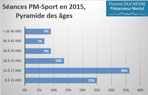Préparation_Mentale-Sport_2015_Pyramide_des_ages