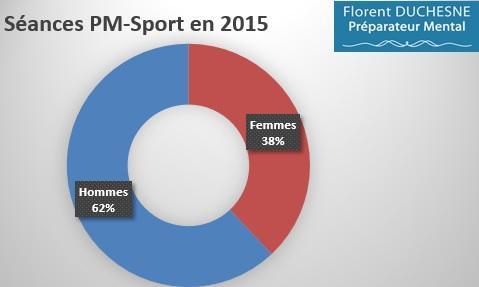 Préparation_Mentale-Sport_2015_Répartition_Hommes-Femmes_2015