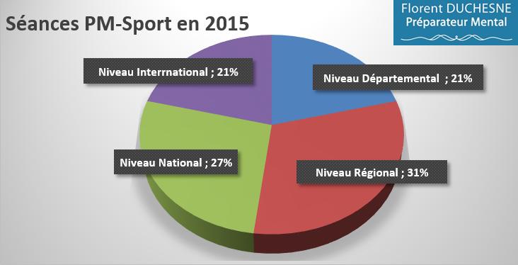Préparation_Mentale-Sport_2015_Répartition_Niveau_2015