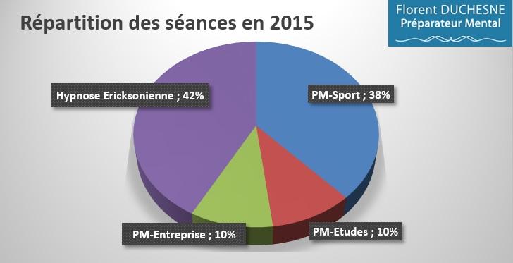 Répartition_Séances_Demandes_2015